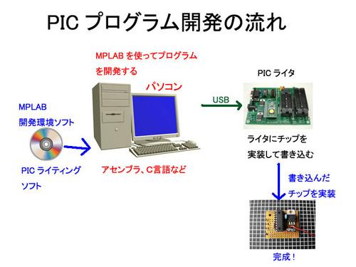 PIC開発環境.jpg
